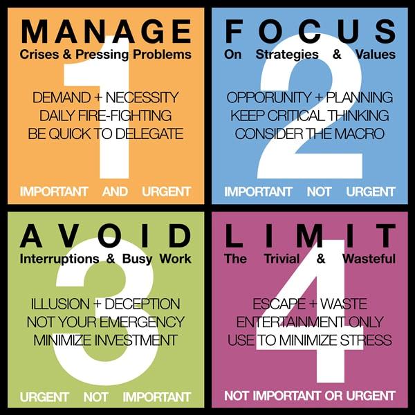 Stephen Covey 4 Quadrants